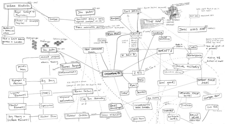 history mind map